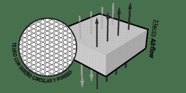 Ilustración: un trozo de espuma QXSchaum con ocho flechas que lo atraviesan verticalmente; al lado aparece el efecto de flujo de aire. Un primer detalle muestra la estructura de los poros abiertos, etiquetado con: estructura de poros redondos y finos.