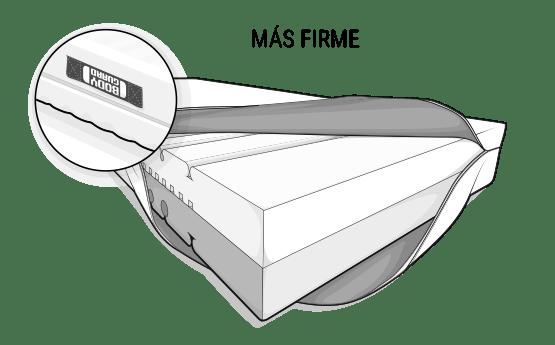 Ilustración: el colchón Anti-Cartel BODYGUARD. La funda se dobla por un lado para que se pueda ver el núcleo del colchón de diferentes colores. En la parte superior está el lado de color claro de la dureza alta (H4).