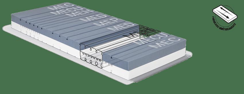 El núcleo del colchón BODYGUARD con las diferentes áreas de módulos ergonómicos.