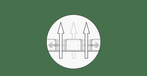 Ilustración: la funda funcional de HyBreeze en sección transversal. Las grandes flechas verticales que atraviesan los poros simbolizan la permeabilidad al aire. Las flechas que apuntan horizontalmente en la funda simbolizan una elasticidad especial.