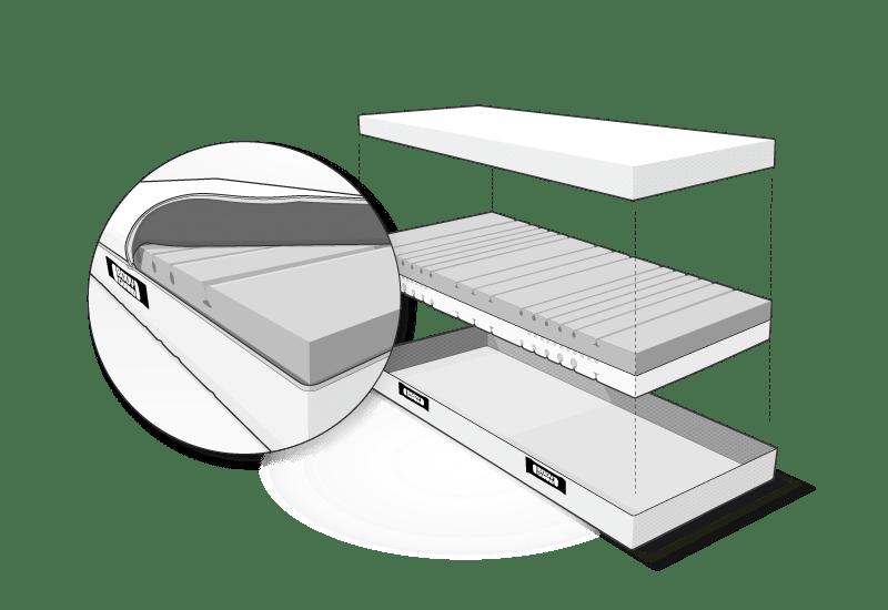 Ilustración: el núcleo del colchón de la espuma QXSchaum flota entre las dos mitades de la funda funcional HyBreeze abierta. A su lado, un primer plano del núcleo del colchón en la funda trasera semiabierta y doblada.