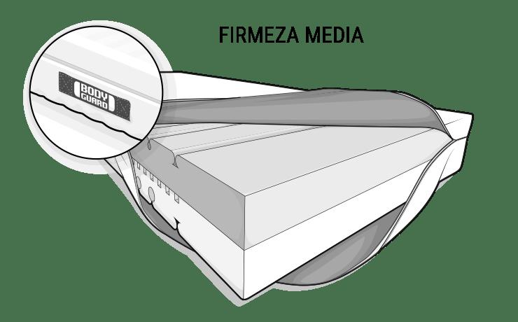 Ilustración: el colchón Anti-Cartel BODYGUARD. La funda se dobla por un lado para que se pueda ver el núcleo del colchón de diferentes colores. En la parte superior está el lado de color oscuro de dureza media (H3).