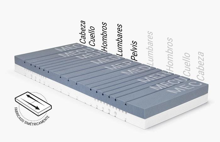 Ilustración: el núcleo del colchón BODYGUARD con las diferentes áreas de módulos ergonómicos. Junto a él: construido simétricamente.